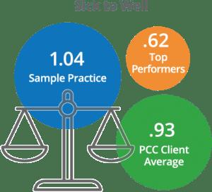 01 Sick to well 300x272 - Pediatric Practice Dashboard - PCC