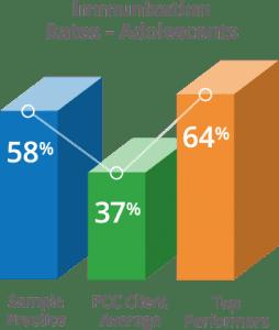 02 Immunization rates 254x300 - Pediatric Practice Dashboard - PCC