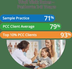03 Visit rates 300x291 - Pediatric Practice Dashboard - PCC