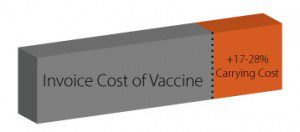 The true cost of vaccines can be up to 28% higher than the invoice