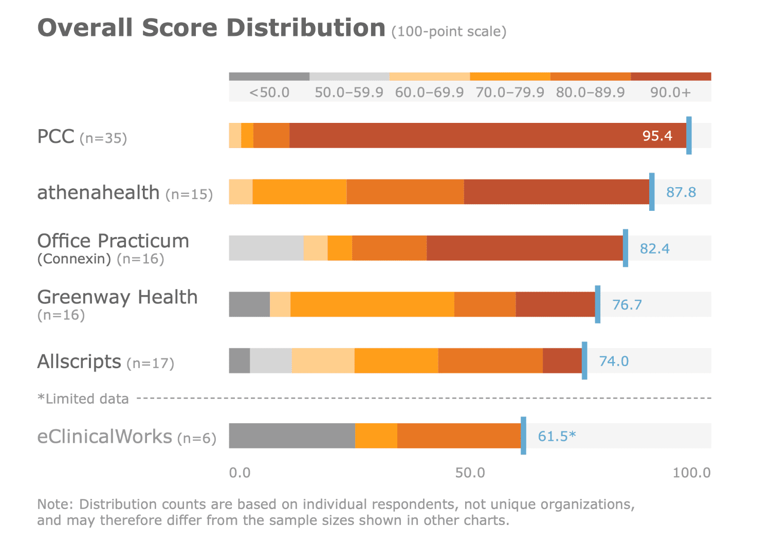 KLAS Score Distribution - Why Choose PCC?