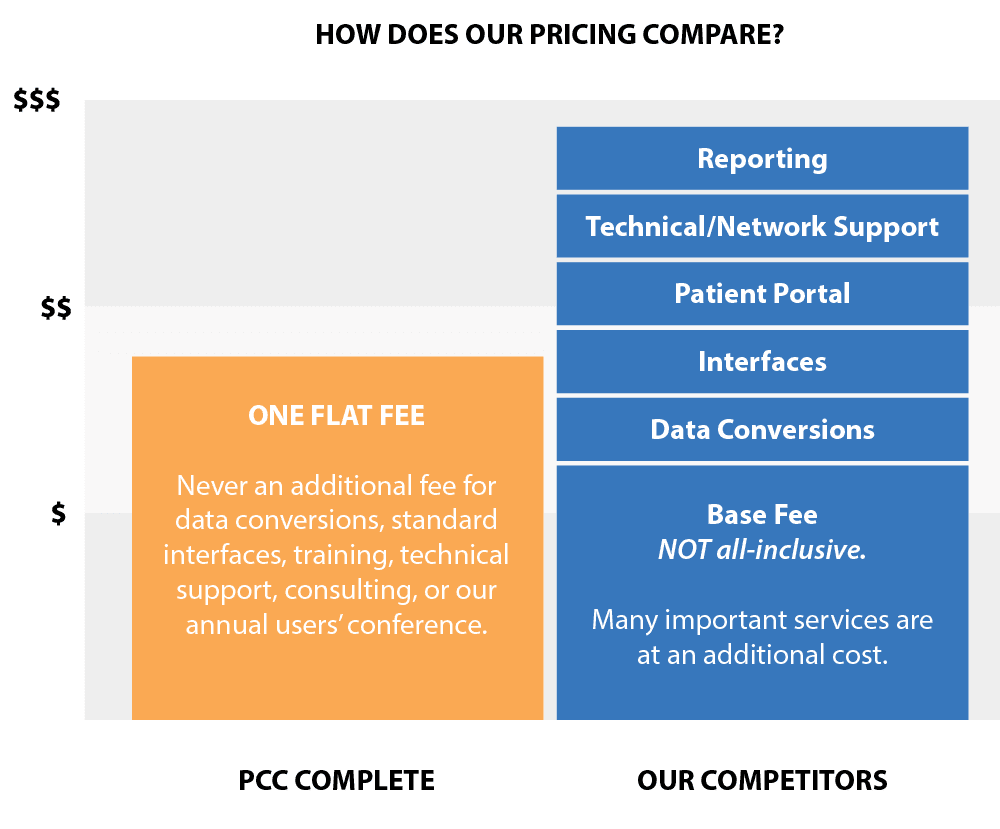 PCC Pricing 1 - Our Pricing Model